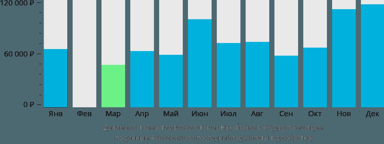 Динамика стоимости авиабилетов из Нью-Йорка в Абуджу по месяцам