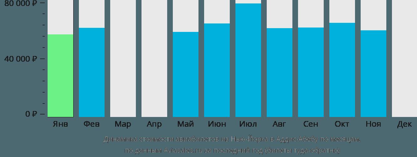 Динамика стоимости авиабилетов из Нью-Йорка в Аддис-Абебу по месяцам