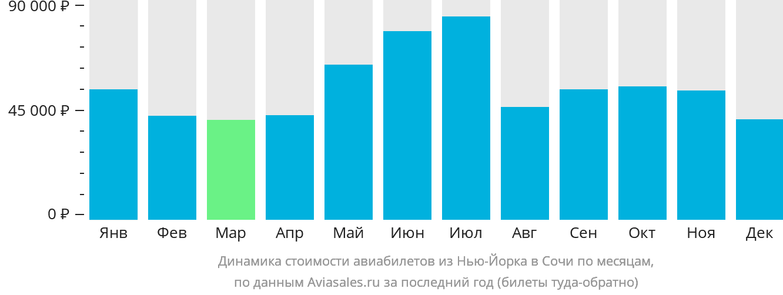 Динамика стоимости авиабилетов из Нью-Йорка в Сочи  по месяцам