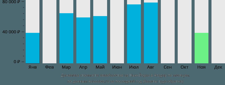 Динамика стоимости авиабилетов из Нью-Йорка в Агадир по месяцам