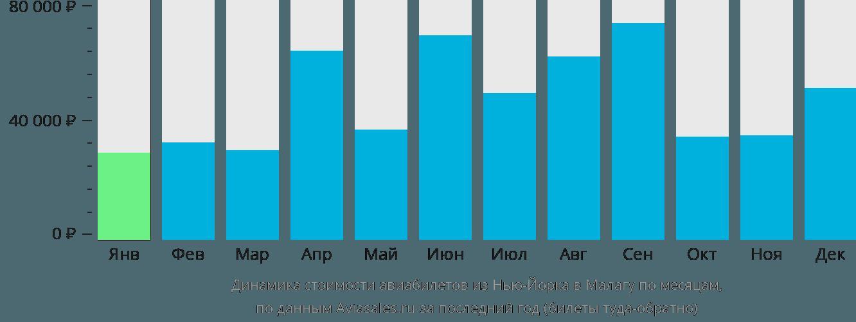 Динамика стоимости авиабилетов из Нью-Йорка в Малагу по месяцам