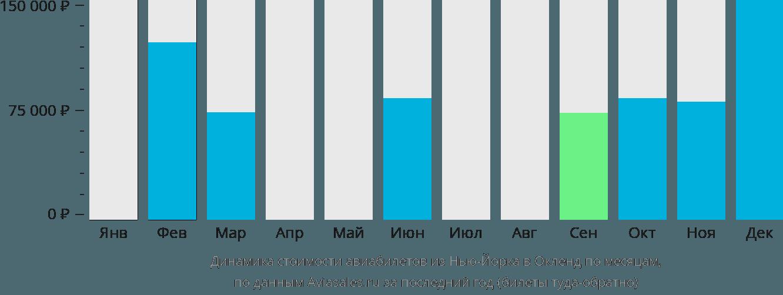 Динамика стоимости авиабилетов из Нью-Йорка в Окленд по месяцам