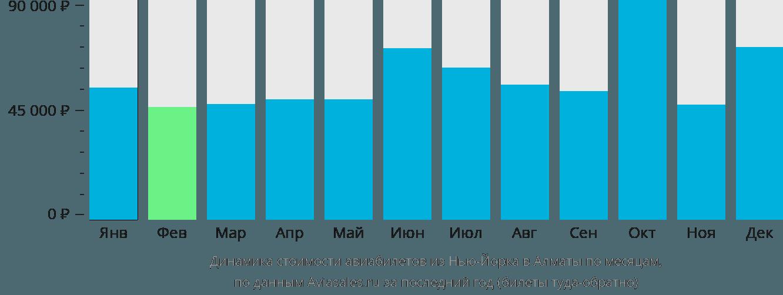 Динамика стоимости авиабилетов из Нью-Йорка в Алматы по месяцам