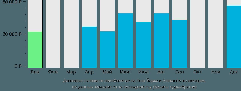 Динамика стоимости авиабилетов из Нью-Йорка в Аликанте по месяцам