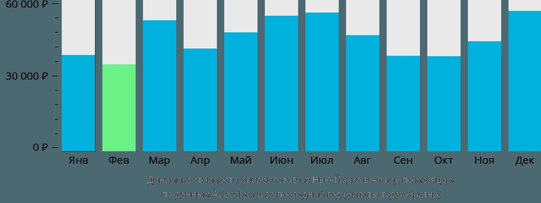Динамика стоимости авиабилетов из Нью-Йорка в Алжир по месяцам
