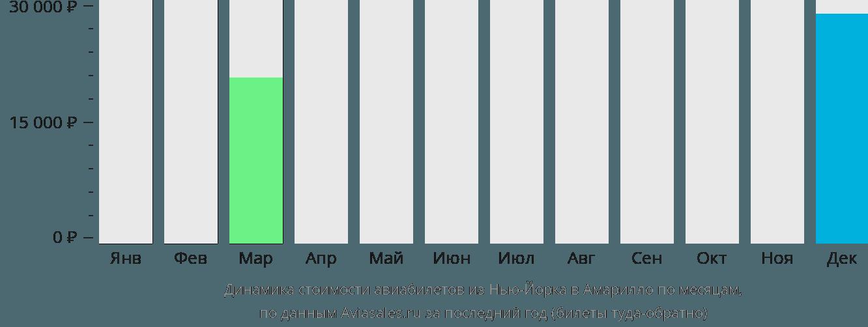 Динамика стоимости авиабилетов из Нью-Йорка в Амарилло по месяцам