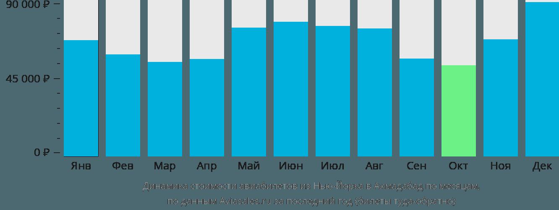 Динамика стоимости авиабилетов из Нью-Йорка в Ахмадабад по месяцам