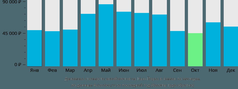 Динамика стоимости авиабилетов из Нью-Йорка в Амман по месяцам