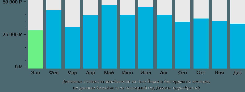 Динамика стоимости авиабилетов из Нью-Йорка в Амстердам по месяцам