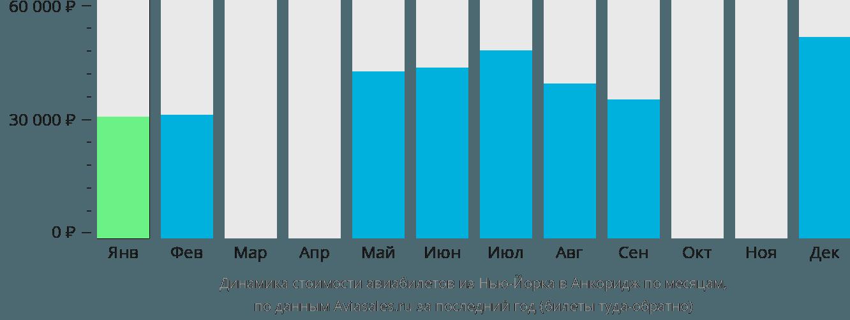 Динамика стоимости авиабилетов из Нью-Йорка в Анкоридж по месяцам