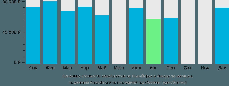 Динамика стоимости авиабилетов из Нью-Йорка в Анкару по месяцам