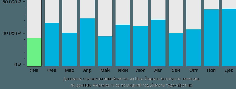 Динамика стоимости авиабилетов из Нью-Йорка в Антигуа по месяцам
