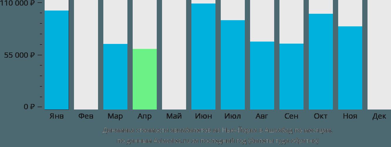 Динамика стоимости авиабилетов из Нью-Йорка в Ашхабад по месяцам