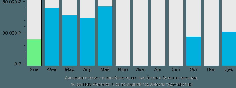Динамика стоимости авиабилетов из Нью-Йорка в Аспен по месяцам