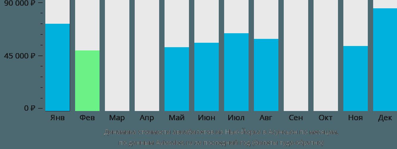 Динамика стоимости авиабилетов из Нью-Йорка в Асунсьон по месяцам