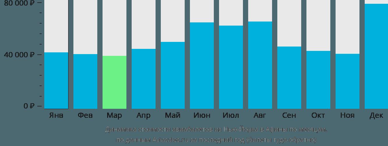 Динамика стоимости авиабилетов из Нью-Йорка в Афины по месяцам