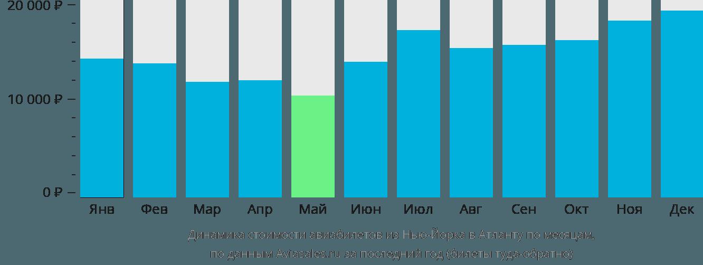 Динамика стоимости авиабилетов из Нью-Йорка в Атланту по месяцам