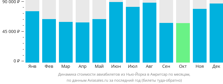 Динамика стоимости авиабилетов из Нью-Йорка в Амритсар по месяцам