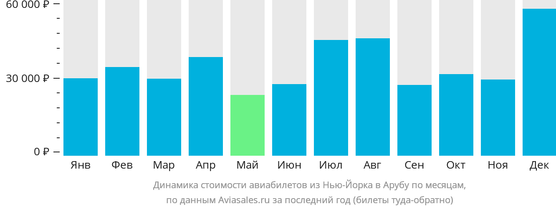 Динамика стоимости авиабилетов из Нью-Йорка в Арубу по месяцам