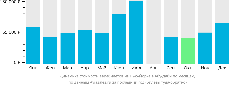 Динамика стоимости авиабилетов из Нью-Йорка в Абу-Даби по месяцам