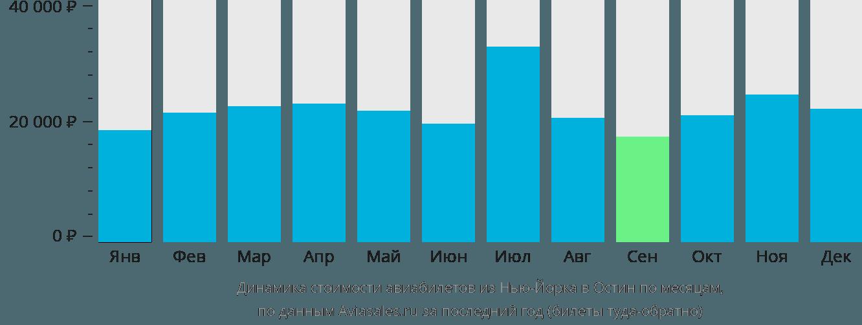 Динамика стоимости авиабилетов из Нью-Йорка в Остин по месяцам