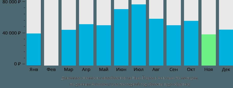 Динамика стоимости авиабилетов из Нью-Йорка в Анталью по месяцам