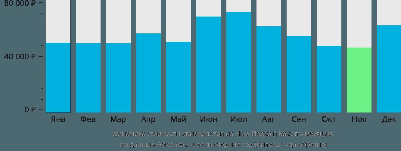 Динамика стоимости авиабилетов из Нью-Йорка в Баку по месяцам