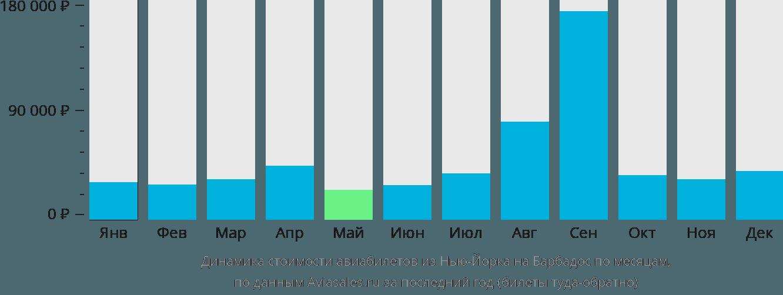 Динамика стоимости авиабилетов из Нью-Йорка на Барбадос по месяцам