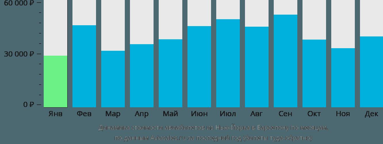 Динамика стоимости авиабилетов из Нью-Йорка в Барселону по месяцам