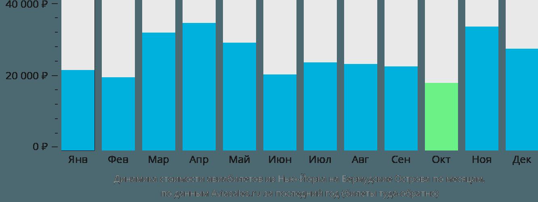 Динамика стоимости авиабилетов из Нью-Йорка на Бермудские Острова по месяцам