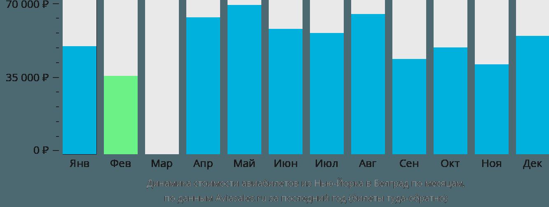 Динамика стоимости авиабилетов из Нью-Йорка в Белград по месяцам