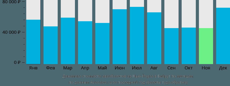 Динамика стоимости авиабилетов из Нью-Йорка в Бейрут по месяцам