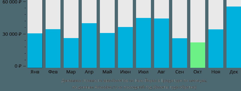Динамика стоимости авиабилетов из Нью-Йорка в Бриджтаун по месяцам