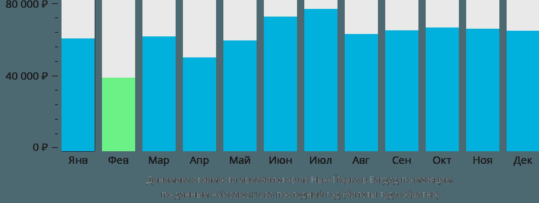 Динамика стоимости авиабилетов из Нью-Йорка в Багдад по месяцам