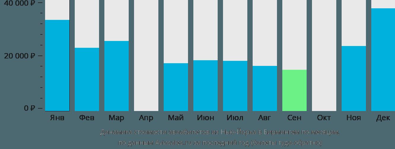 Динамика стоимости авиабилетов из Нью-Йорка в Бирмингем по месяцам
