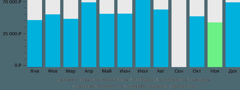Динамика стоимости авиабилетов из Нью-Йорка в Белу-Оризонти по месяцам