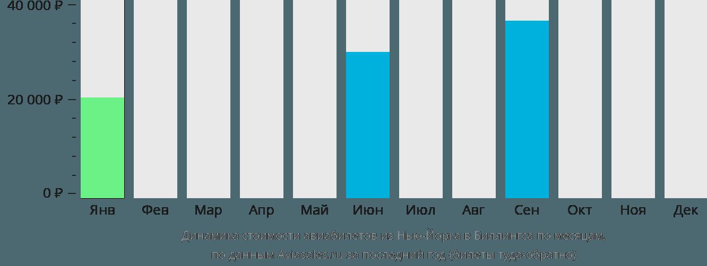 Динамика стоимости авиабилетов из Нью-Йорка в Биллингса по месяцам