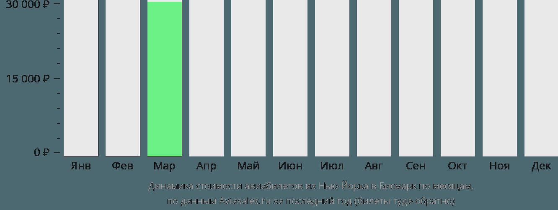 Динамика стоимости авиабилетов из Нью-Йорка в Бисмарк по месяцам