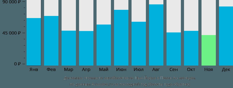 Динамика стоимости авиабилетов из Нью-Йорка в Пекин по месяцам