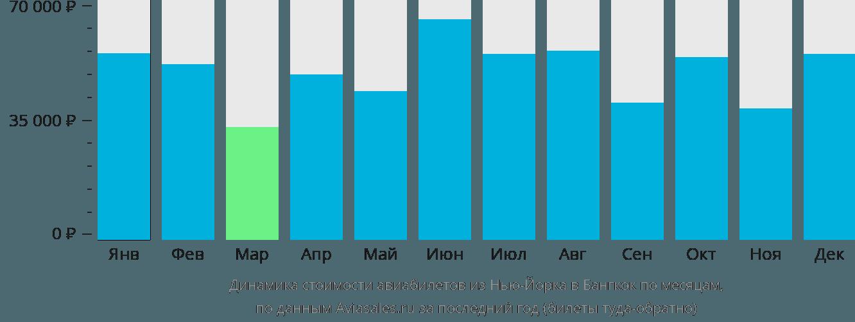 Динамика стоимости авиабилетов из Нью-Йорка в Бангкок по месяцам