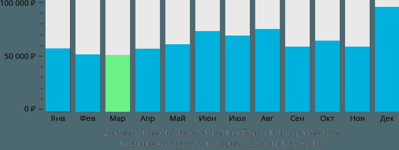 Динамика стоимости авиабилетов из Нью-Йорка в Бангалор по месяцам