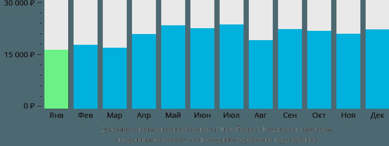 Динамика стоимости авиабилетов из Нью-Йорка в Нашвилл по месяцам