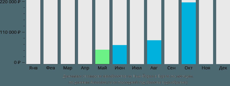 Динамика стоимости авиабилетов из Нью-Йорка в Бургас по месяцам