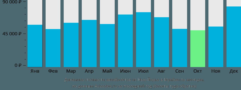 Динамика стоимости авиабилетов из Нью-Йорка в Мумбаи по месяцам