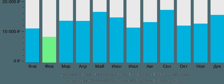 Динамика стоимости авиабилетов из Нью-Йорка в Бостон по месяцам
