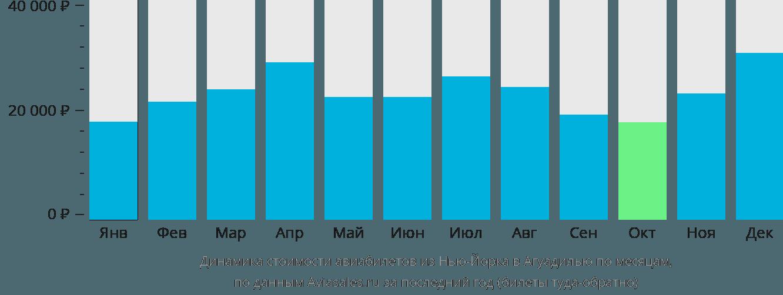 Динамика стоимости авиабилетов из Нью-Йорка в Агуадилью по месяцам