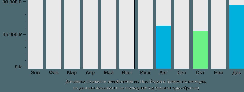 Динамика стоимости авиабилетов из Нью-Йорка в Бремен по месяцам