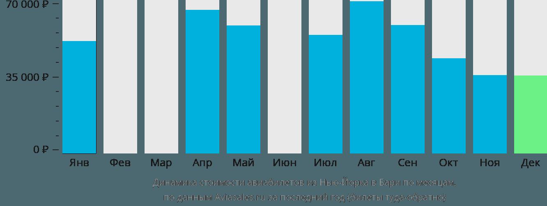 Динамика стоимости авиабилетов из Нью-Йорка в Бари по месяцам