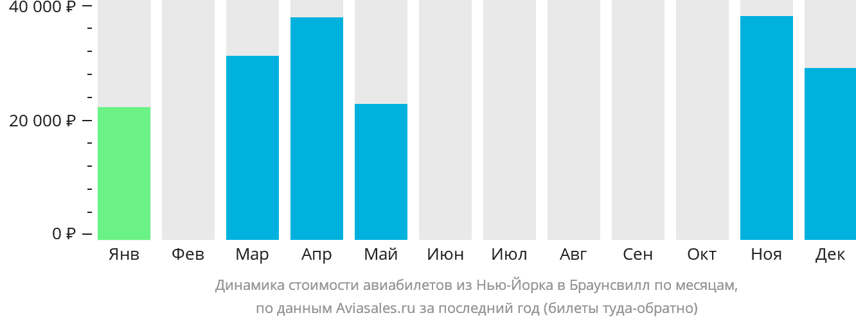 Динамика стоимости авиабилетов из Нью-Йорка в Браунсвилл по месяцам