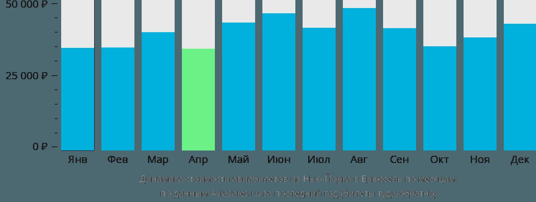 Динамика стоимости авиабилетов из Нью-Йорка в Брюссель по месяцам